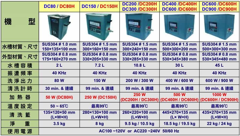 桌上型超音波洗淨機規格表(強力型工業用振盪子)