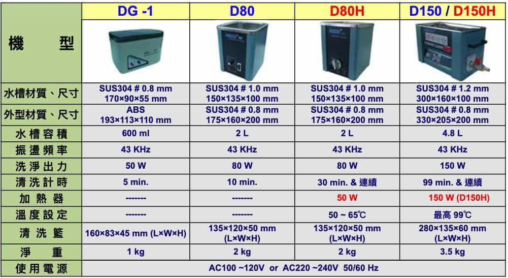 桌上型超音波洗淨機規格表(標準型振盪片)